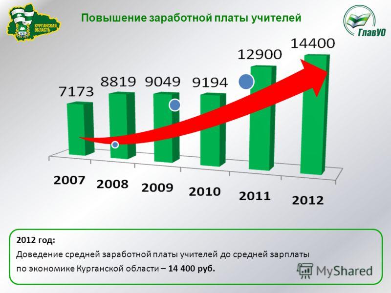 Повышение заработной платы учителей 2012 год: Доведение средней заработной платы учителей до средней зарплаты по экономике Курганской области – 14 400 руб.