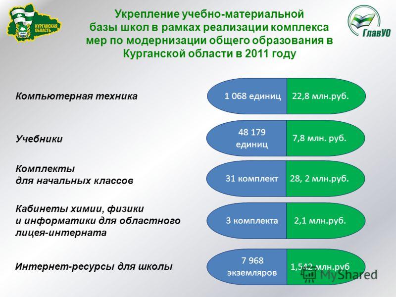 Укрепление учебно-материальной базы школ в рамках реализации комплекса мер по модернизации общего образования в Курганской области в 2011 году 22,8 млн.руб.1 068 единиц 7,8 млн. руб. 48 179 единиц Компьютерная техника Учебники Комплекты для начальных