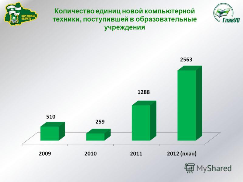 Количество единиц новой компьютерной техники, поступившей в образовательные учреждения