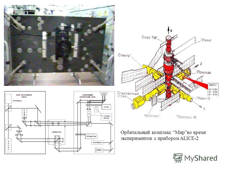 Орбитальный комплекс Мирво время экспериментов с прибором ALICE-2