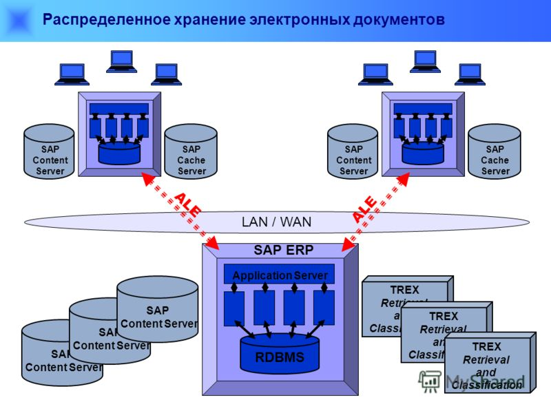 LAN / WAN Распределенное хранение электронных документов SAP ERP RDBMS Application Server SAP Content Server SAP Cache Server ALE SAP Content Server SAP Content Server SAP Content Server TREX Retrieval and Classification TREX Retrieval and Classifica