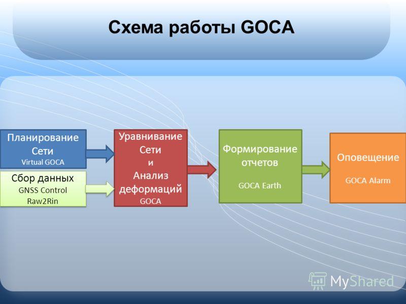 Схема работы GOCA Планирование Сети Virtual GOCA Сбор данных GNSS Control Raw2Rin Сбор данных GNSS Control Raw2Rin Уравнивание Сети и Анализ деформаций GOCA Формирование отчетов GOCA Earth Оповещение GOCA Alarm
