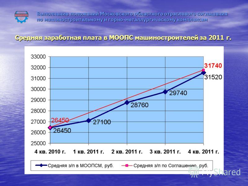 Выполнение положений Московского областного отраслевого соглашения по машиностроительному и горно-металлургическому комплексам Средняя заработная плата в МООПС машиностроителей за 2011 г.