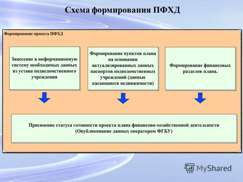 Схема формирования ПФХД
