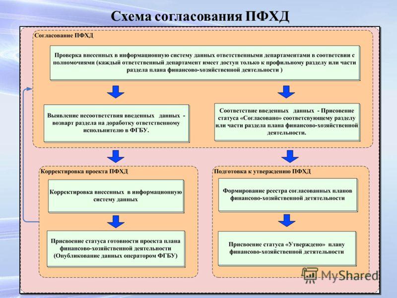 Схема согласования ПФХД