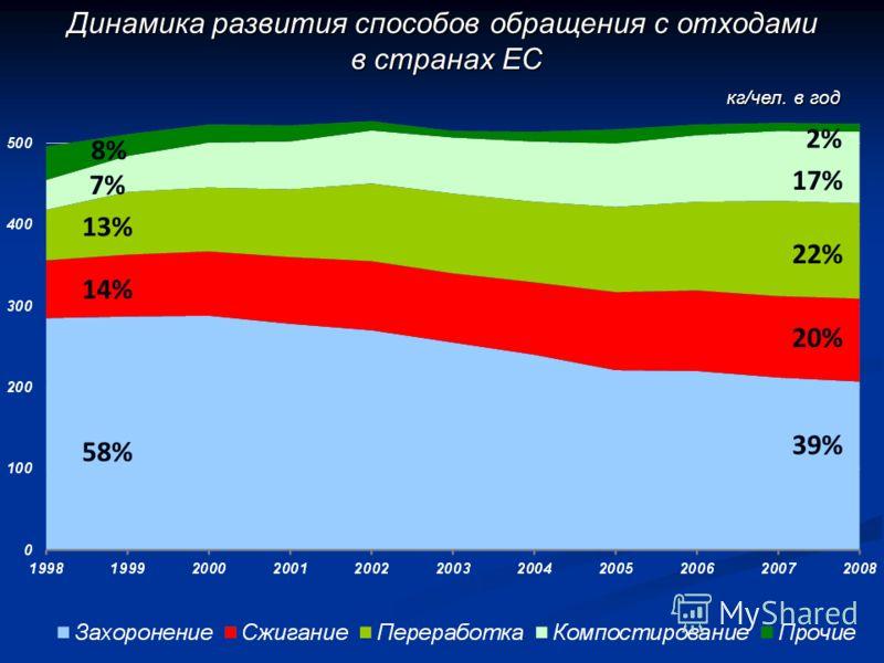 39% 2% 17% 22% 20% 58% 14% 13% 7% 8% Динамика развития способов обращения с отходами в странах ЕС в странах ЕС кг/чел. в год кг/чел. в год
