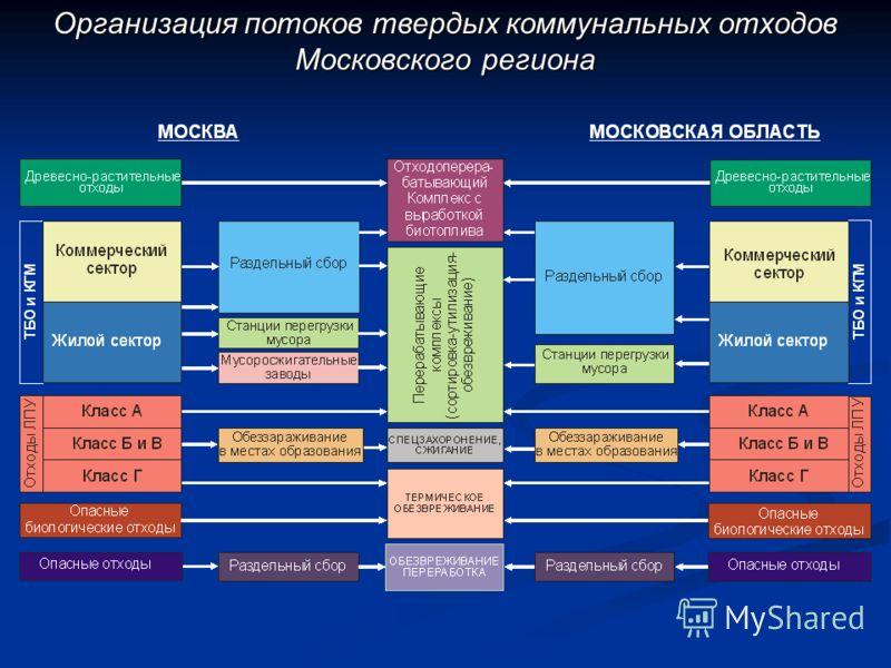 Организация потоков твердых коммунальных отходов Московского региона Организация потоков твердых коммунальных отходов Московского региона