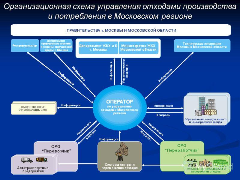 Организационная схема управления отходами производства и потребления в Московском регионе