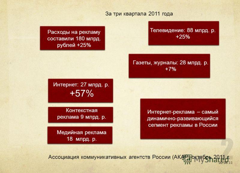 30.06.11 Ассоциация коммуникативных агентств России (АКАР) октябрь 2011 г. За три квартала 2011 года Расходы на рекламу составили 180 млрд. рублей +25% Телевидение: 88 млрд. р. +25% Газеты, журналы: 28 млрд. р. +7% Интернет: 27 млрд. р. +57% Контекст