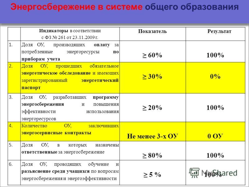 Энергосбережение в системе общего образования Индикаторы в соответствии с ФЗ 261 от 23.11.2009 г. ПоказательРезультат 1. Доля ОУ, производящих оплату за потребленные энергоресурсы по приборам учета 60%100% 2. Доля ОУ, прошедших обязательное энергетич