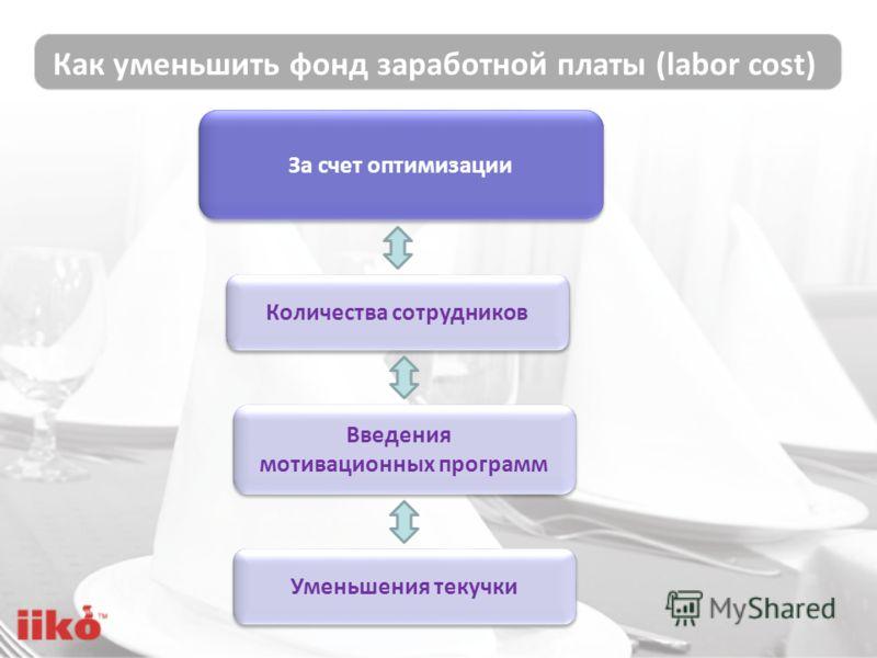 Как уменьшить фонд заработной платы (labor cost) Введения мотивационных программ Введения мотивационных программ Количества сотрудников За счет оптимизации Уменьшения текучки