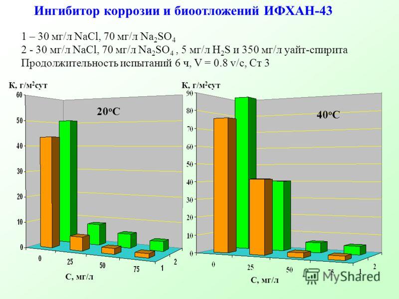 Ингибитор коррозии и биоотложений ИФХАН-43 20 о С 40 о С 1 – 30 мг/л NaCl, 70 мг/л Na 2 SO 4 2 - 30 мг/л NaCl, 70 мг/л Na 2 SO 4, 5 мг/л H 2 S и 350 мг/л уайт-спирита Продолжительность испытаний 6 ч, V = 0.8 v/c, Cт 3 К, г/м 2 сут С, мг/л