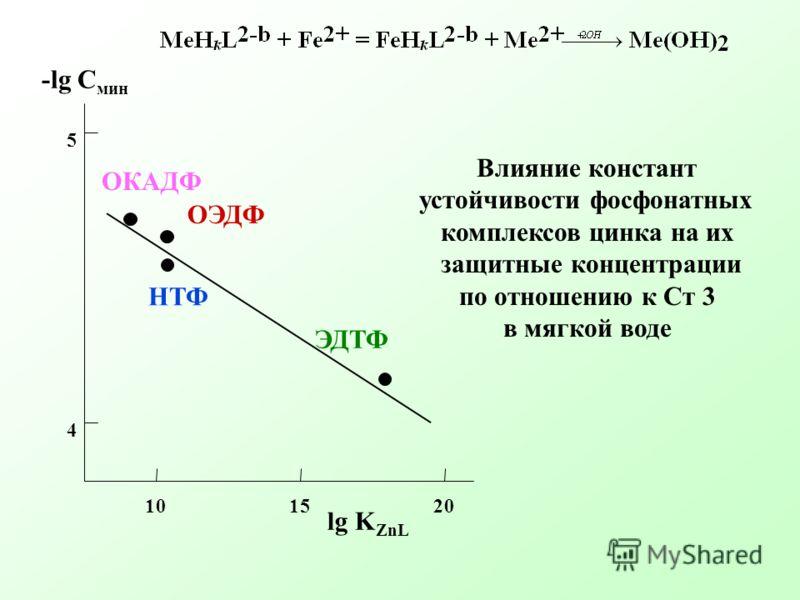 101520 4 5 lg K ZnL -lg C мин ОЭДФ НТФ ЭДТФ ОКАДФ Влияние констант устойчивости фосфонатных комплексов цинка на их защитные концентрации по отношению к Ст 3 в мягкой воде