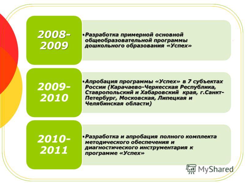Разработка примерной основной общеобразовательной программы дошкольного образования «Успех»Разработка примерной основной общеобразовательной программы дошкольного образования «Успех» 2008- 2009 Апробация программы «Успех» в 7 субъектах России (Карача