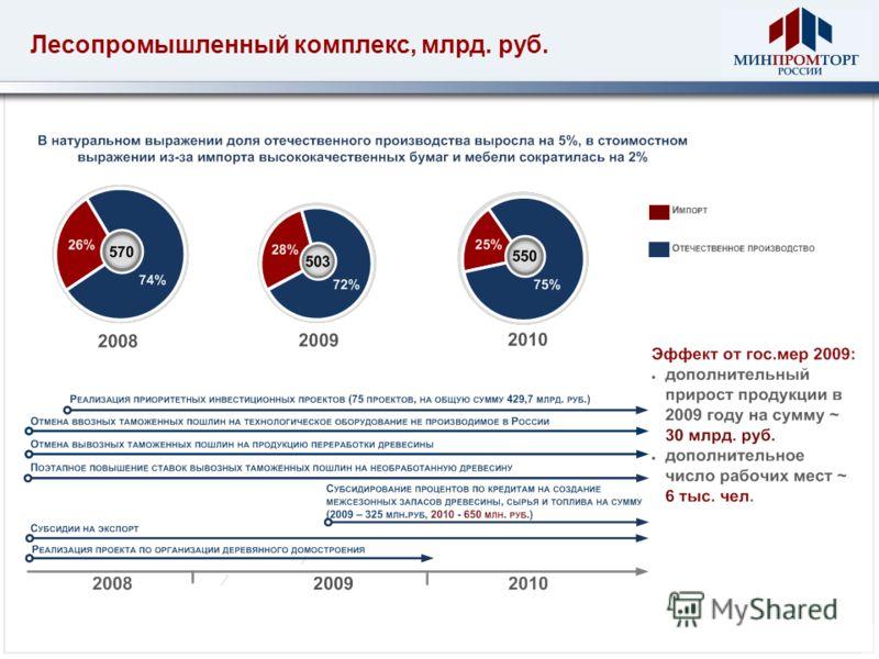 Лесопромышленный комплекс, млрд. руб.