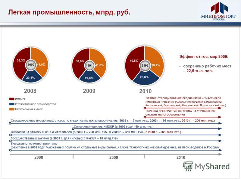 Легкая промышленность, млрд. руб.