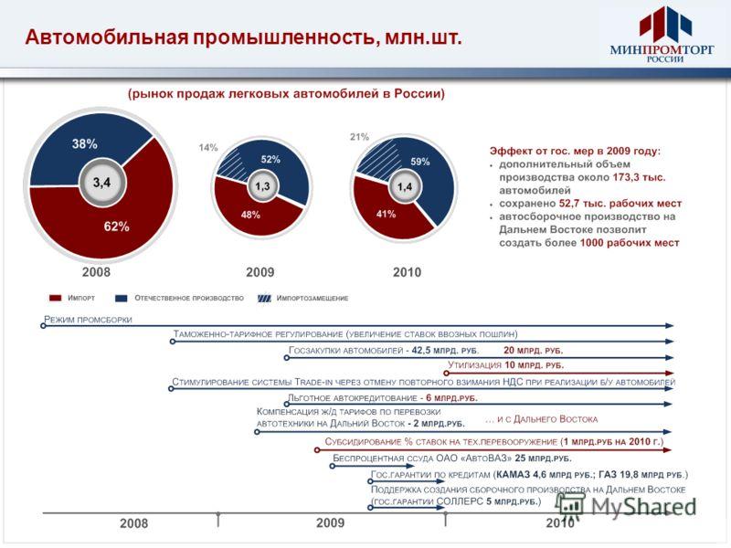 Автомобильная промышленность, млн.шт.