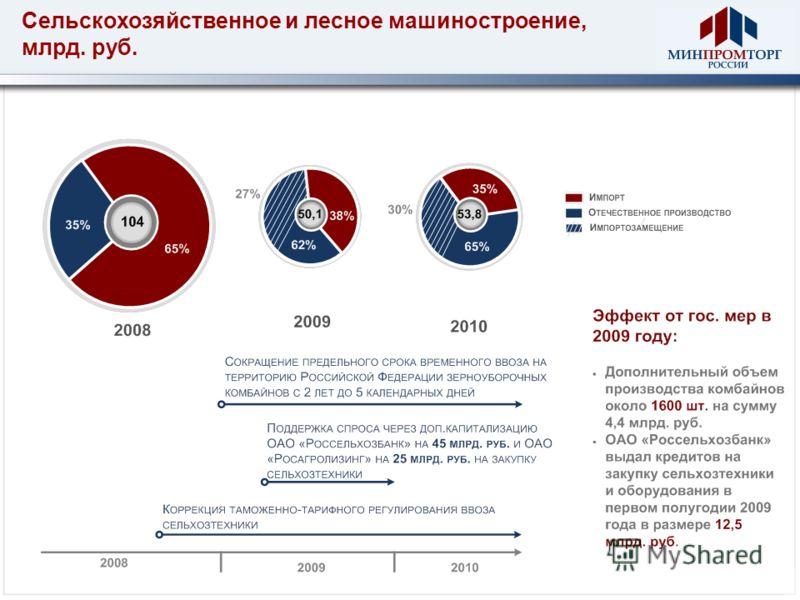 Сельскохозяйственное и лесное машиностроение, млрд. руб.