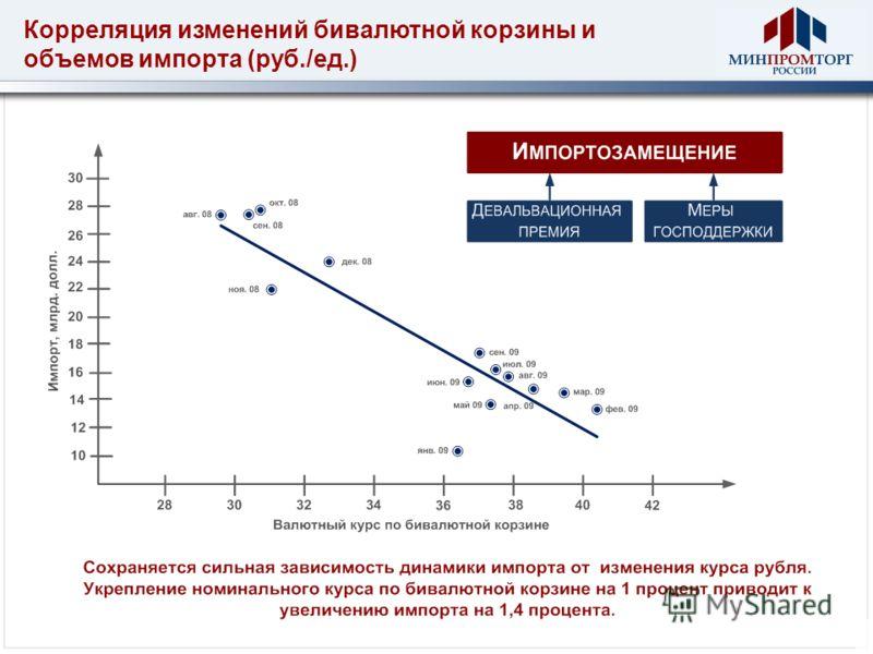 Корреляция изменений бивалютной корзины и объемов импорта (руб./ед.)