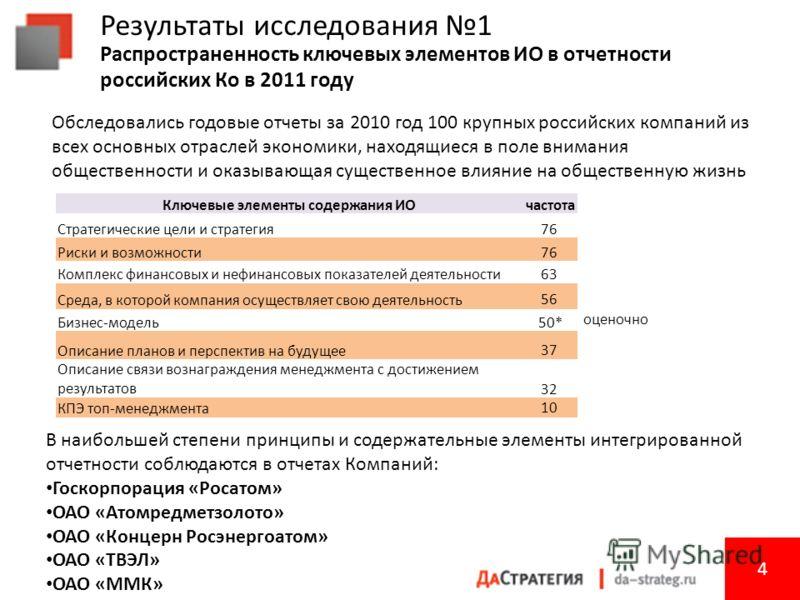 Результаты исследования 1 Распространенность ключевых элементов ИО в отчетности российских Ко в 2011 году 4 4 В наибольшей степени принципы и содержательные элементы интегрированной отчетности соблюдаются в отчетах Компаний: Госкорпорация «Росатом» О