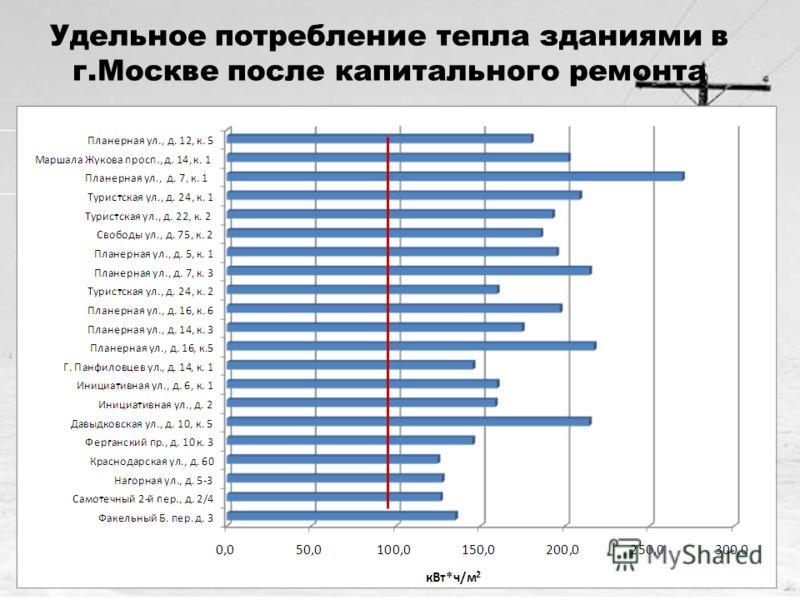 15 Удельное потребление тепла зданиями в г.Москве после капитального ремонта