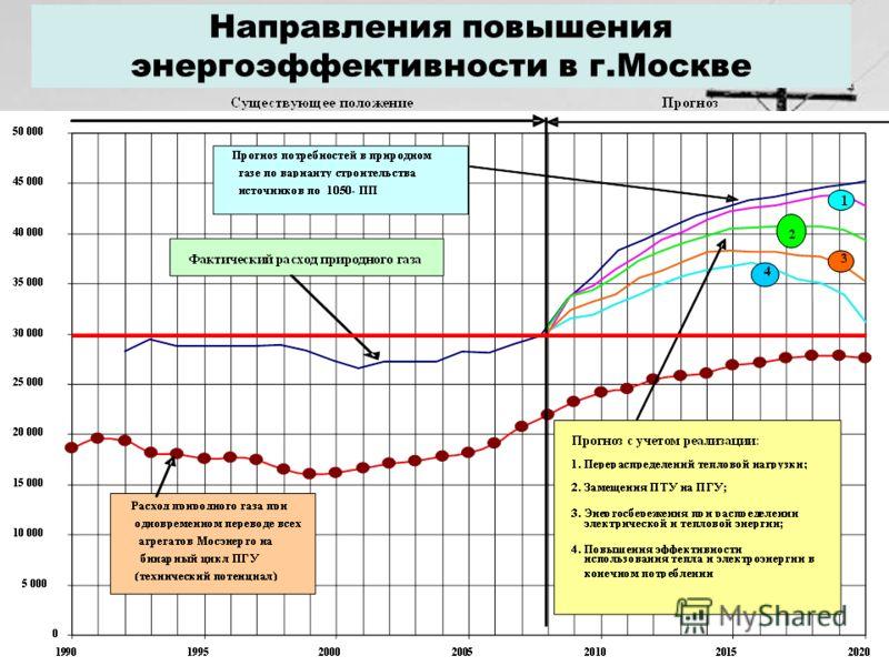26 Направления повышения энергоэффективности в г.Москве