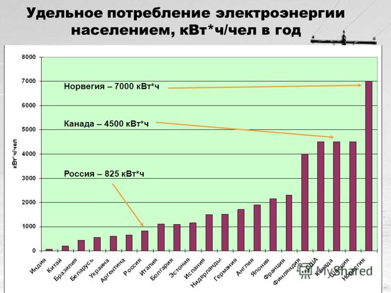 6 Удельное потребление электроэнергии населением, кВт*ч/чел в год Норвегия – 7000 кВт*ч Канада – 4500 кВт*ч Россия – 825 кВт*ч