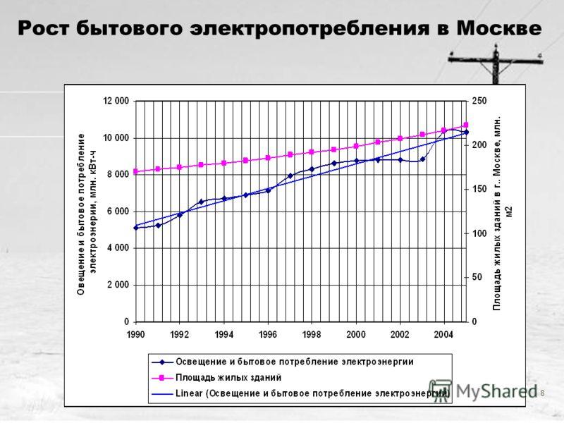 8 Рост бытового электропотребления в Москве