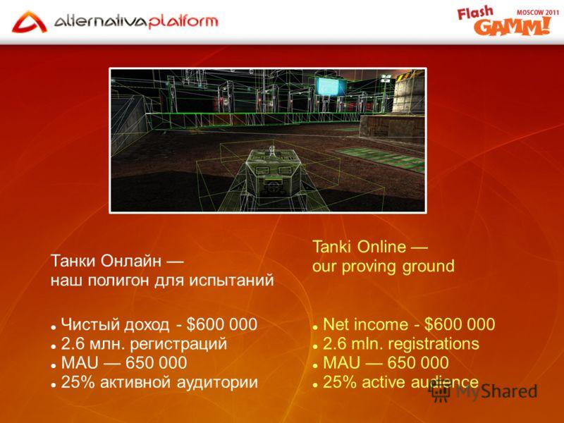 Танки Онлайн наш полигон для испытаний Чистый доход - $600 000 2.6 млн. регистраций MAU 650 000 25% активной аудитории Tanki Online our proving ground Net income - $600 000 2.6 mln. registrations MAU 650 000 25% active audience