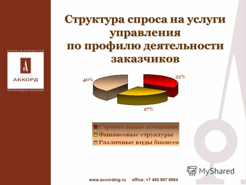 Структура спроса на услуги управления по профилю деятельности заказчиков