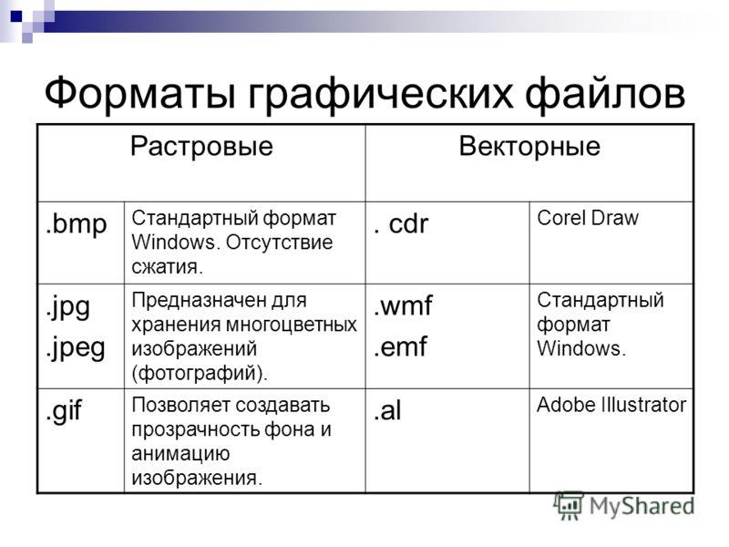 Форматы графических файлов РастровыеВекторные.bmp Стандартный формат Windows. Отсутствие сжатия.. cdr Corel Draw.jpg.jpeg Предназначен для хранения многоцветных изображений (фотографий)..wmf.emf Стандартный формат Windows..gif Позволяет создавать про