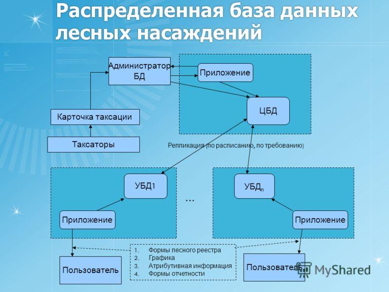 Распределенная база данных лесных насаждений ЦБД УБД 1 УБД n Приложение Администратор БД Приложение Пользователь Карточка таксации Таксаторы Репликация ( по расписанию, по требованию ) … 1. Формы лесного реестра 2. Графика 3. Атрибутивная информация