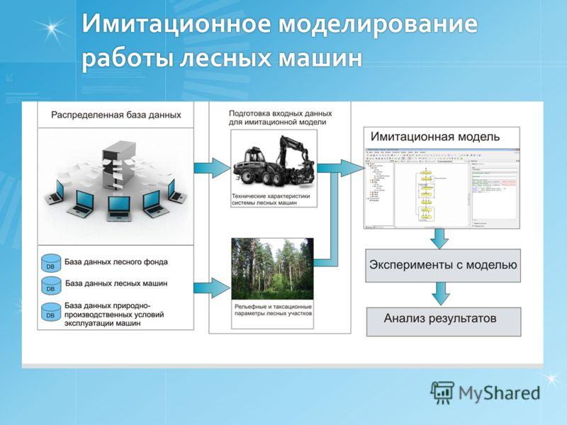Имитационное моделирование работы лесных машин