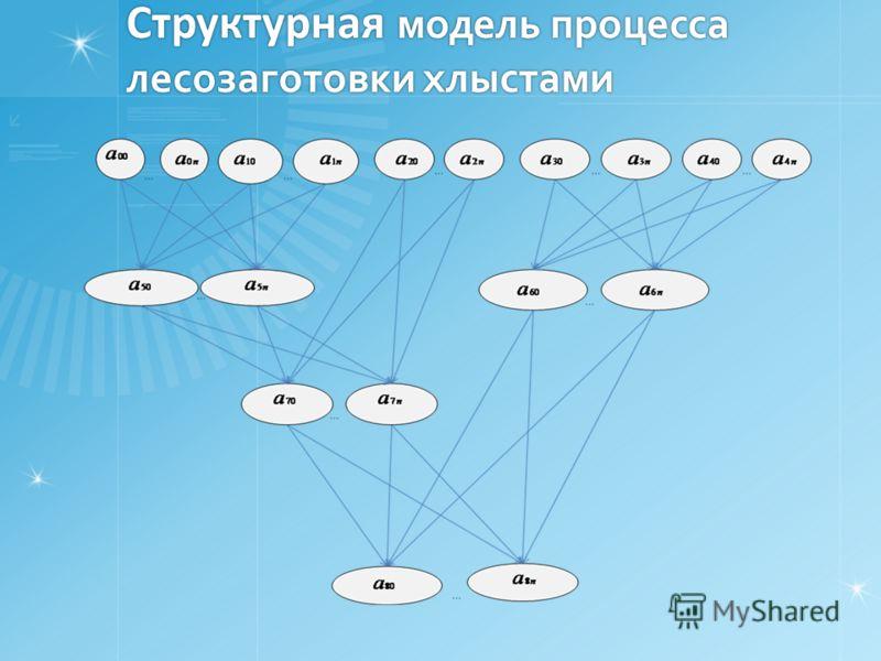 Структурная модель процесса лесозаготовки хлыстами