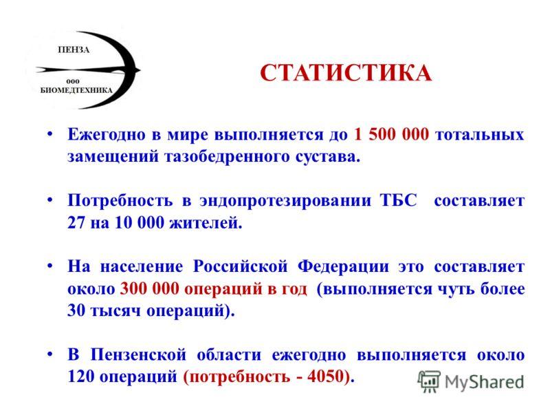 СТАТИСТИКА Ежегодно в мире выполняется до 1 500 000 тотальных замещений тазобедренного сустава. Потребность в эндопротезировании ТБС составляет 27 на 10 000 жителей. На население Российской Федерации это составляет около 300 000 операций в год (выпол