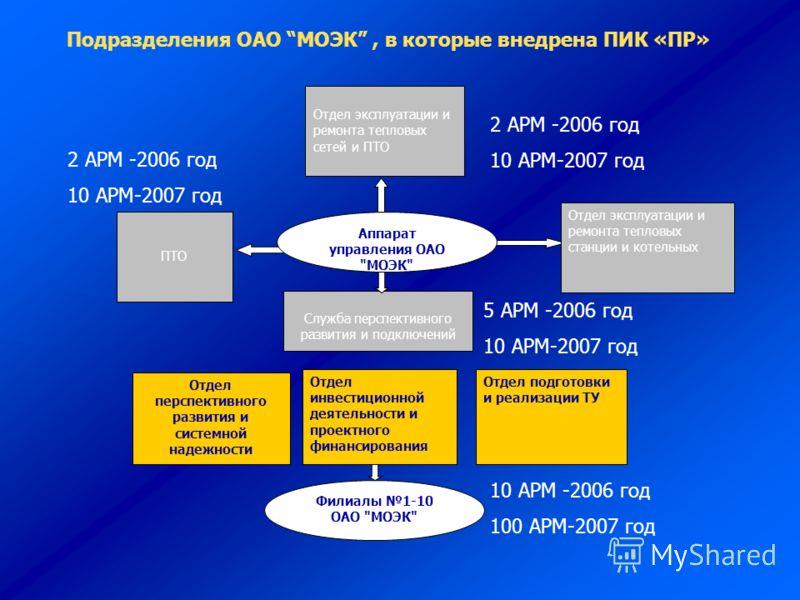 Филиалы 1-10 ОАО