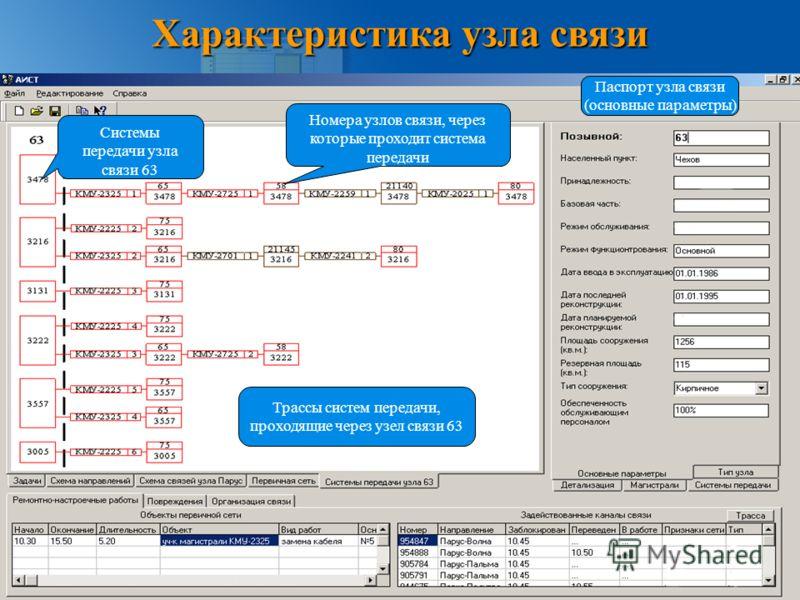 Характеристика узла связи Системы передачи узла связи 63 Номера узлов связи, через которые проходит система передачи Трассы систем передачи, проходящие через узел связи 63 Паспорт узла связи (основные параметры)