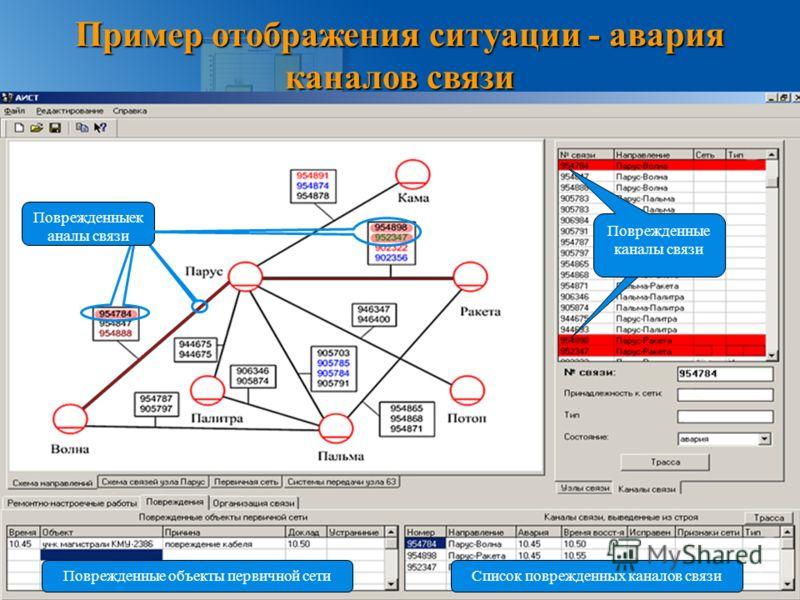 Пример отображения ситуации - авария каналов связи Поврежденныек аналы связи Список поврежденных каналов связиПоврежденные объекты первичной сети