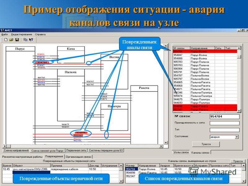 Пример отображения ситуации - авария каналов связи на узле Поврежденныек аналы связи Список поврежденных каналов связиПоврежденные объекты первичной сети