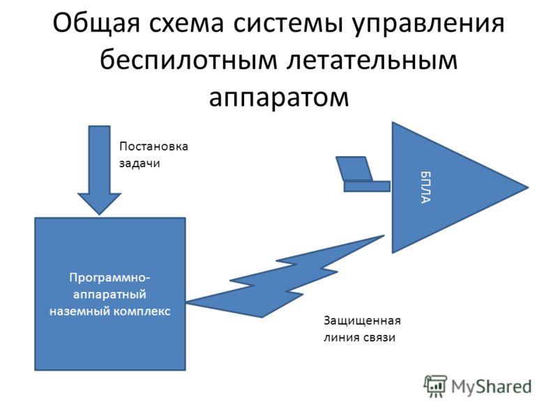 Общая схема системы управления