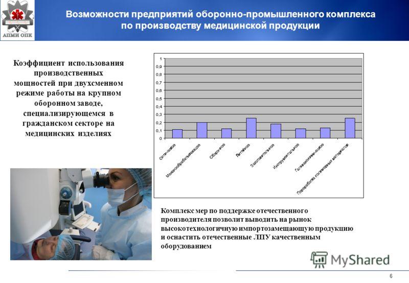 6 Возможности предприятий оборонно-промышленного комплекса по производству медицинской продукции Коэффициент использования производственных мощностей при двухсменном режиме работы на крупном оборонном заводе, специализирующемся в гражданском секторе