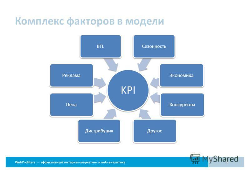 WebProfiters эффективный интернет-маркетинг и веб-аналитика Комплекс факторов в модели 3 KPI ДистрибуцияЦенаРекламаBTLСезонностьЭкономикаКонкурентыДругое
