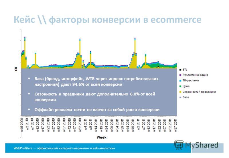 WebProfiters эффективный интернет-маркетинг и веб-аналитика Кейс \\ факторы конверсии в ecommerce 7 База (бренд, интерфейс, WTB через индекс потребительских настроений) дают 94.6% от всей конверсии Сезонность и праздники дают дополнительно 6.0% от вс