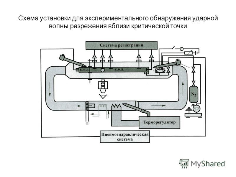 Схема установки для экспериментального обнаружения ударной волны разрежения вблизи критической точки