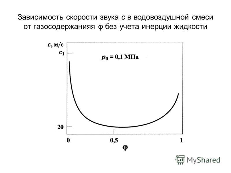 Зависимость скорости звука с в водовоздушной смеси от газосодержанияя φ без учета инерции жидкости