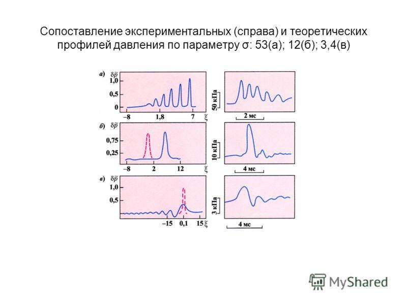 Сопоставление экспериментальных (справа) и теоретических профилей давления по параметру σ: 53(а); 12(б); 3,4(в)