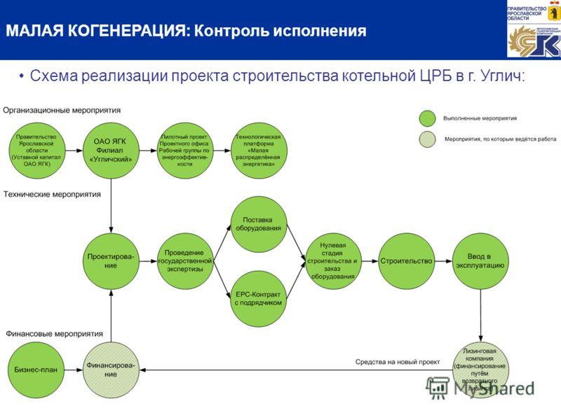 МАЛАЯ КОГЕНЕРАЦИЯ: Контроль исполнения Схема реализации проекта строительства котельной ЦРБ в г. Углич: