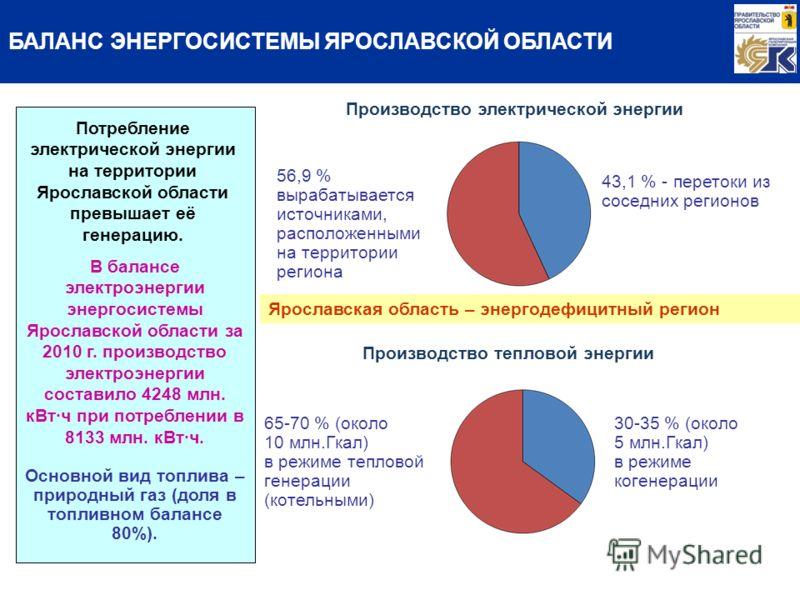 Потребление электрической энергии на территории Ярославской области превышает её генерацию. В балансе электроэнергии энергосистемы Ярославской области за 2010 г. производство электроэнергии составило 4248 млн. кВт·ч при потреблении в 8133 млн. кВт·ч.