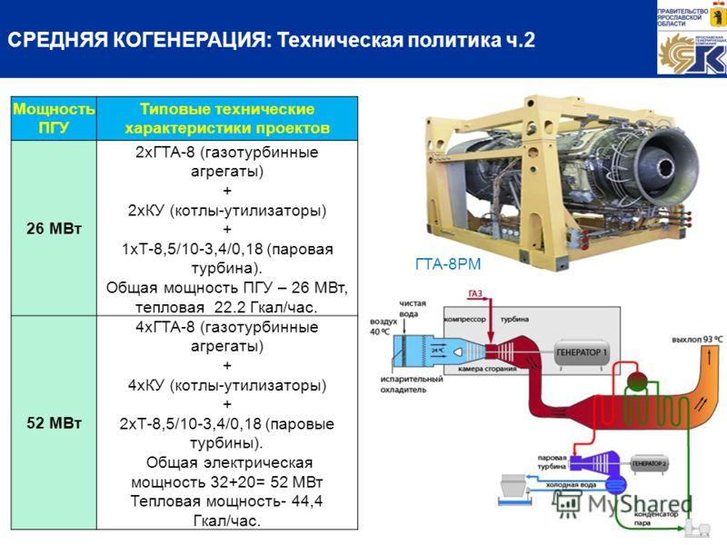 СРЕДНЯЯ КОГЕНЕРАЦИЯ: Техническая политика ч.2 Мощность ПГУ Типовые технические характеристики проектов 26 МВт 2хГТА-8 (газотурбинные агрегаты) + 2хКУ (котлы-утилизаторы) + 1хТ-8,5/10-3,4/0,18 (паровая турбина). Общая мощность ПГУ – 26 МВт, тепловая 2