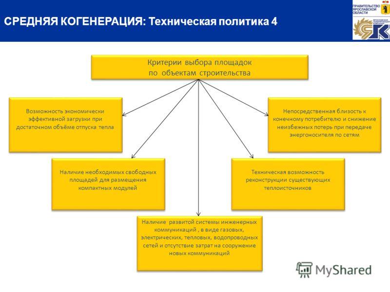 Критерии выбора площадок по объектам строительства Критерии выбора площадок по объектам строительства Возможность экономически эффективной загрузки при достаточном объёме отпуска тепла Наличие необходимых свободных площадей для размещения компактных